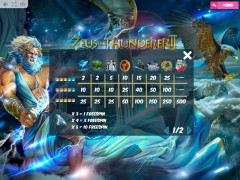 Zeus the Thunderer II слот автоматы slot-77.com MrSlotty 5/5