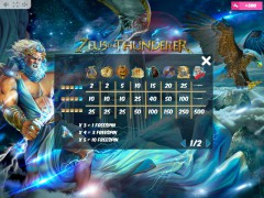Zeus the Thunderer слот автоматы slot-77.com MrSlotty 5/5